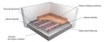 Saceral suelo radiante - Instalacion de suelo radiante por agua ...